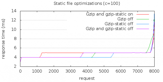 Nginx gzip options benchmark