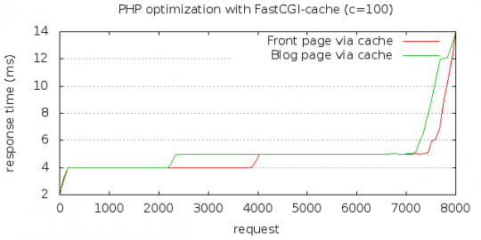 PHP and FastCGI cache