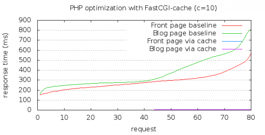 PHP and FastCGI cache comparison