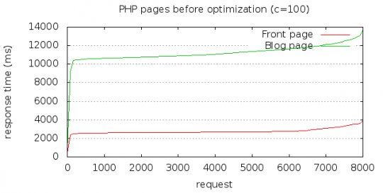 Response time for PHP pages before optimization, 100 concurrent connections