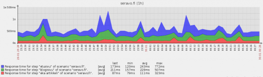 seravo.fi monitoring with Zabbix