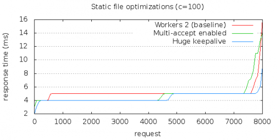 Static file optimizations 2