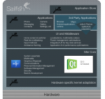 Sailfish architecture